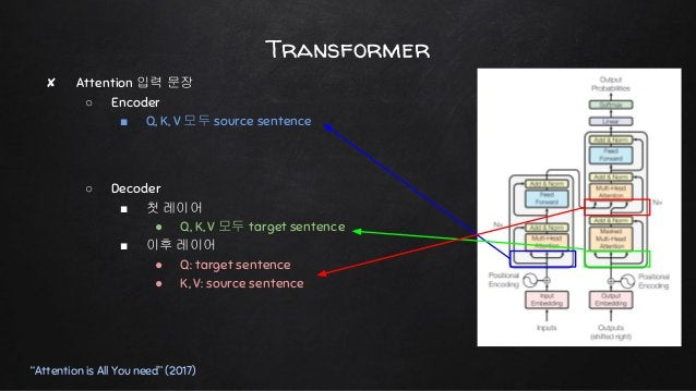 """Transformer """"Attention is All You need"""" (2017) ✘ Attention 입력 문장 ○ Encoder ■ Q, K, V 모두 source sentence ○ Decoder ■ 첫 레이어 ..."""