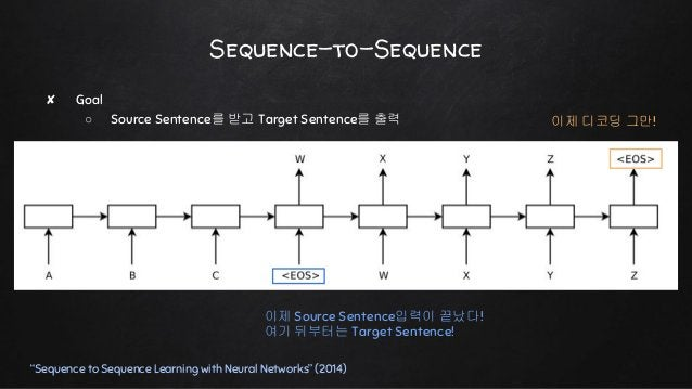 """Sequence-to-Sequence ✘ Goal ○ Source Sentence를 받고 Target Sentence를 출력 """"Sequence to Sequence Learning with Neural Networks""""..."""