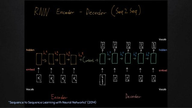 """""""Sequence to Sequence Learning with Neural Networks"""" (2014) Vocab hidden Vocab hidden Vocab embed embed"""