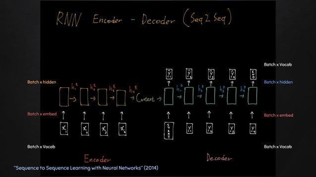 """Batch x Vocab Batch x hidden Batch x embed Batch x Vocab Batch x hidden Batch x Vocab Batch x embed """"Sequence to Sequence ..."""