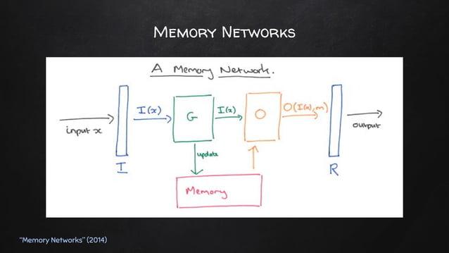 Memory Networks ✘ D: vector dimension / N: # of memory slots ✘ Vectorization ○ Input sentence (list of integer index) => f...