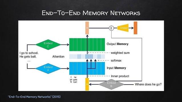 "End-To-End Memory Networks ""End-To-End Memory Networks"" (2015) ✘ Setting ○ Task ■ 지문이 주어지고, 이에 관련된 문제에 답하기 ○ 지문: { xi } ■ ..."