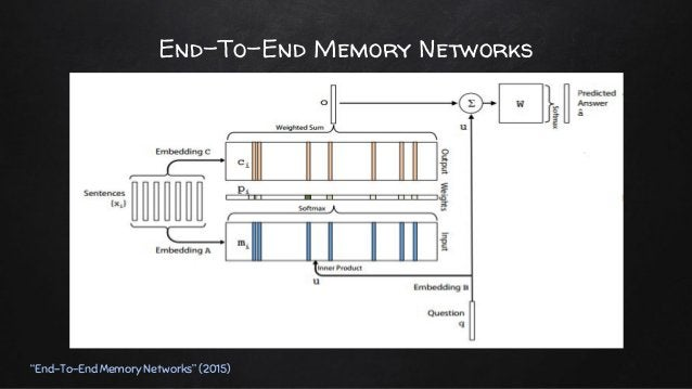✘ Input Memory Representation ○ Embedding matrix A ■ d X V 차원의 행렬 ■ 단어 => d-차원 벡터 ■ 문장 => d-차원 벡터의 리스트 ○ 문장 벡터 mi ■ Embedd...