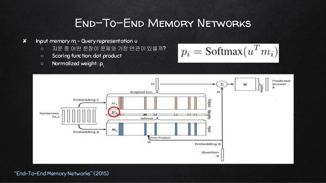 """End-To-End Memory Networks """"End-To-End Memory Networks"""" (2015) ✘ Final output ○ 출력을 위한 마지막 projection W ○ 차원: V x d (A, B,..."""