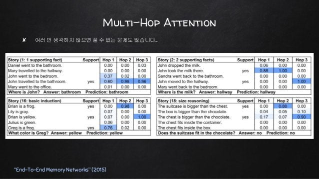 """Multi-Hop Attention """"End-To-End Memory Networks"""" (2015) ✘ 딥러닝은 역시 깊이 쌓아야 제맛! ✘ Residual Connection ○ Next query = previous..."""