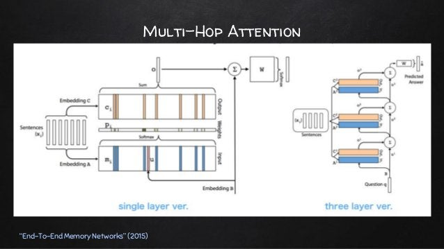 """Multi-Hop Attention """"End-To-End Memory Networks"""" (2015) ✘ Tying embedding weight ○ Adjacent ■ 이전 레이어의 C를 현재 A와 공유 ● Ak+1 =..."""