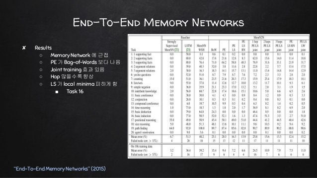 """WIKIMOVIES """"Key-Value Memory Networks for Directly Reading Documents"""" (2016)"""