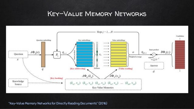 """Dynamic Memory Networks """"Ask Me Anything: Dynamic Memory Networks for Natural Language Processing"""" (2015) ✘ 사실 대부분의 NLP 문제..."""