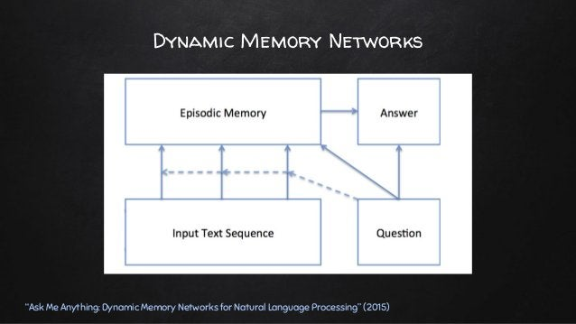 """Dynamic Memory Networks """"Ask Me Anything: Dynamic Memory Networks for Natural Language Processing"""" (2015) ✘ Question Encod..."""