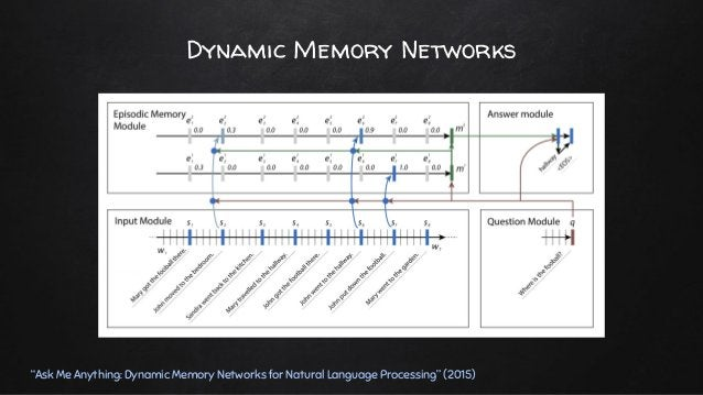 """Dynamic Memory Networks """"Ask Me Anything: Dynamic Memory Networks for Natural Language Processing"""" (2015) ✘ Episodic Memor..."""