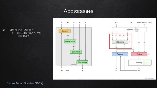 """Content Addressing """"Neural Turing Machines"""" (2014)"""