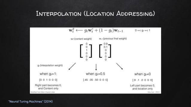 "Convolutional Shift (Location Addressing) ""Neural Turing Machines"" (2014)"