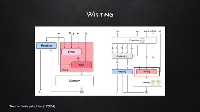 """Erase """"Neural Turing Machines"""" (2014) n-1 m-1"""