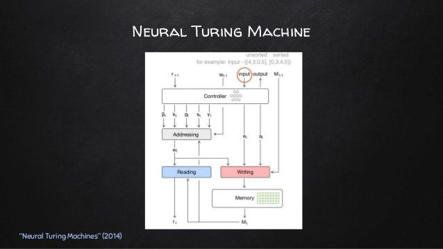 2. Advanced External Memory Architectures Differentiable Neural Computer (DNC) Life-long Memory Module Context-Sequence Me...