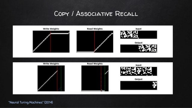 ✘ Advanced addressing mechanisms ○ Content Based Addressing ○ Temporal Addressing ■ Maintains notion of sequence in addres...