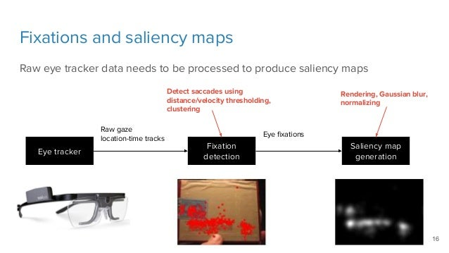 Visual Saliency Prediction with Deep Learning - Kevin