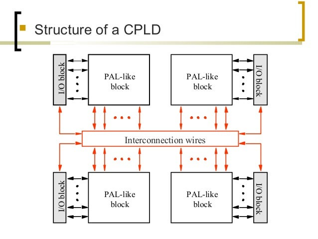  Structure of a CPLD PAL-like block I/Oblock PAL-like block I/Oblock PAL-like block I/Oblock PAL-like block I/Oblock Inte...
