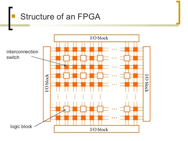  Structure of an FPGA I/O block I/O block I/Oblock I/Oblock logic block interconnection switch