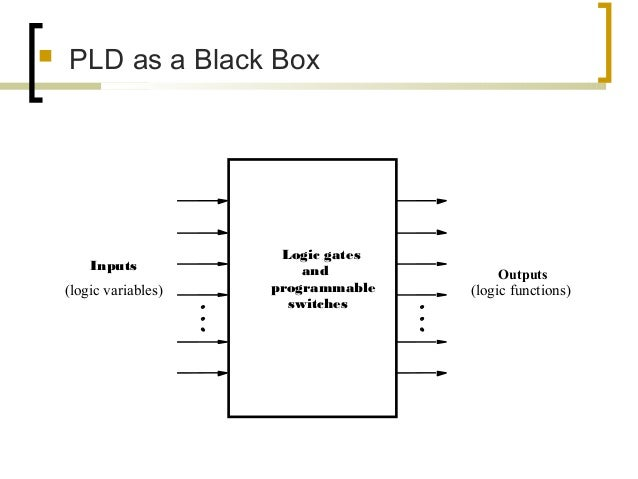  PLD as a Black Box Logic gates and programmable switches Inputs (logic variables) Outputs (logic functions)