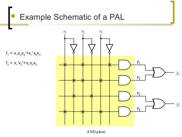  Example Schematic of a PAL f1 P1 P2 f2 x1 x2 x3 AND plane P3 P4 f1 = x1x2x3'+x1'x2x3 f2 = x1'x2'+x1x2x3