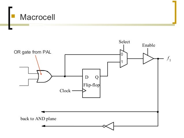  Macrocell f1 back to AND plane D Q Clock Select Enable Flip-flop OR gate from PAL 0 1