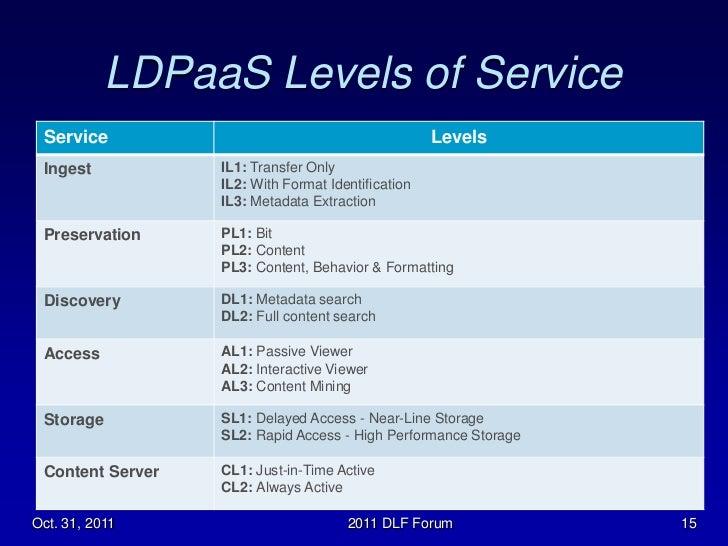 digital preservation in libraries pdf