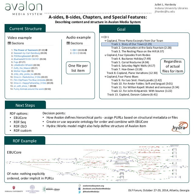 A-‐sides,  B-‐sides,  Chapters,  and  Special  Features:  Describing  content  and  structure  in  Avalon  Media  System...