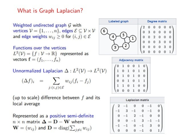Deep Learning for Graphs