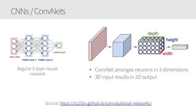Applying your Convolutional Neural Networks