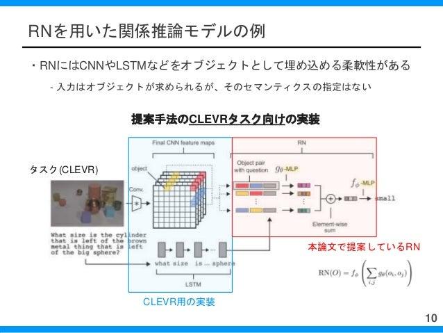 RNを用いた関係推論モデルの例 ・RNにはCNNやLSTMなどをオブジェクトとして埋め込める柔軟性がある - 入力はオブジェクトが求められるが、そのセマンティクスの指定はない 10 提案手法のCLEVRタスク向けの実装 本論文で提案しているRN...