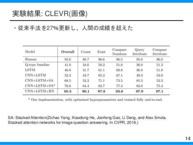 実験結果: CLEVR(画像) ・従来手法を27%更新し、人間の成績を超えた 14 SA: Stacked Attention(Zichao Yang, Xiaodong He, Jianfeng Gao, Li Deng, and Alex ...