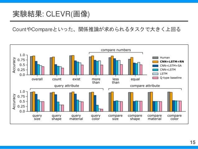実験結果: CLEVR(画像) CountやCompareといった、関係推論が求められるタスクで大きく上回る 15
