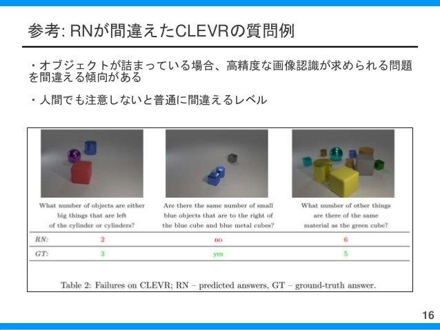 参考: RNが間違えたCLEVRの質問例 ・オブジェクトが詰まっている場合、高精度な画像認識が求められる問題 を間違える傾向がある ・人間でも注意しないと普通に間違えるレベル 16