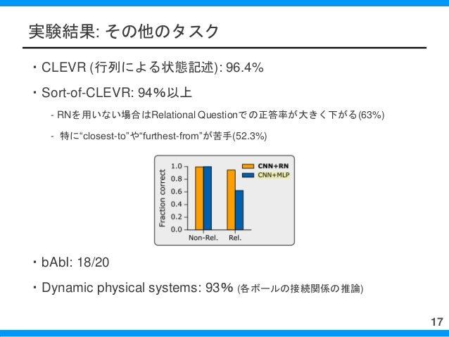 """実験結果: その他のタスク ・CLEVR (行列による状態記述): 96.4% ・Sort-of-CLEVR: 94%以上 - RNを用いない場合はRelational Questionでの正答率が大きく下がる(63%) - 特に""""closes..."""