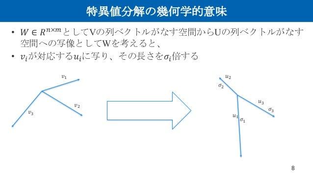 特異値分解の幾何学的意味 • 𝑊 ∈ 𝑅0×B としてVの列ベクトルがなす空間からUの列ベクトルがなす 空間への写像としてWを考えると、 • 𝑣>が対応する𝑢>に写り、その長さを𝜎>倍する 8 𝑣. 𝑣6 𝑣C 𝑊 𝑢. 𝑢6 𝑢C 𝜎C 𝜎6...