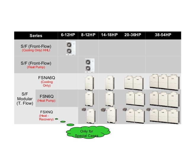 Hiatchi set free product range vrv Compressors system Designing 91…
