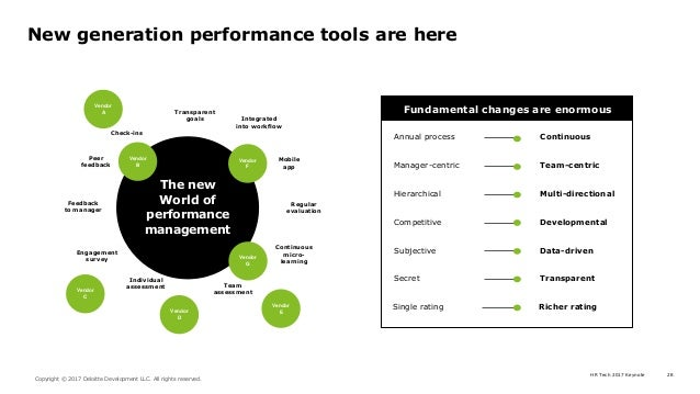 HR Tech 2017 Keynote 28 Copyright © 2017 Deloitte Development LLC. All rights reserved. New generation performance tools a...
