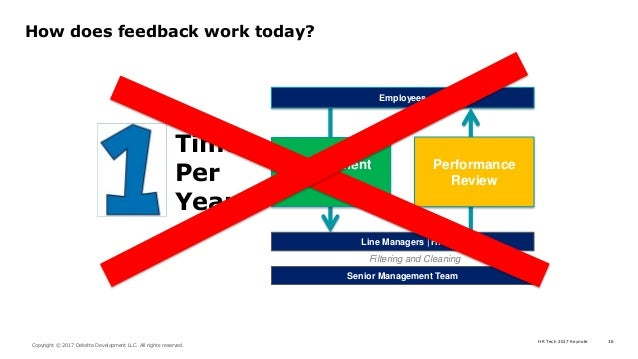 HR Tech 2017 Keynote 36 Copyright © 2017 Deloitte Development LLC. All rights reserved. How does feedback work today? Enga...