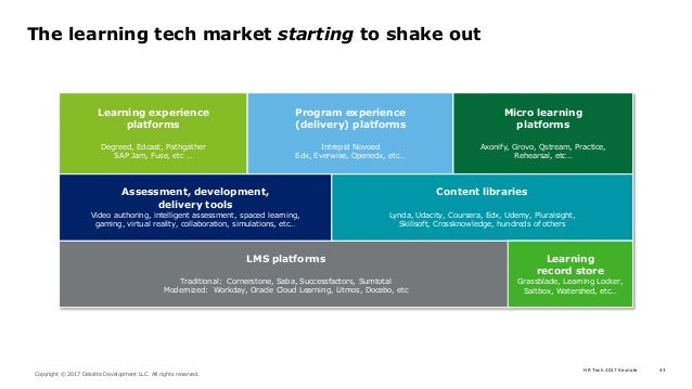 HR Tech 2017 Keynote 43 Copyright © 2017 Deloitte Development LLC. All rights reserved. The learning tech market starting ...