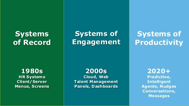 HR Tech 2017 Keynote 53 Copyright © 2017 Deloitte Development LLC. All rights reserved. Where Is This All Going? Systems o...