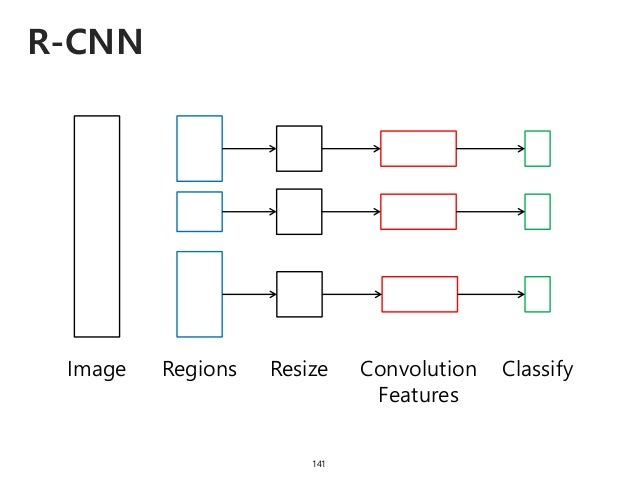 R-CNN 141 Image Regions Resize Convolution Features Classify