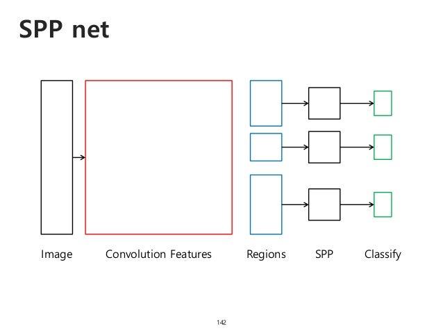 SPP net 142 Image Convolution Features SPPRegions Classify