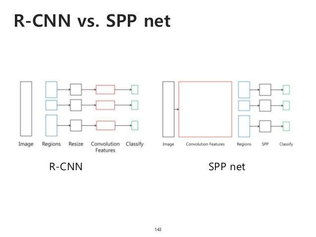 R-CNN vs. SPP net 143 R-CNN SPP net