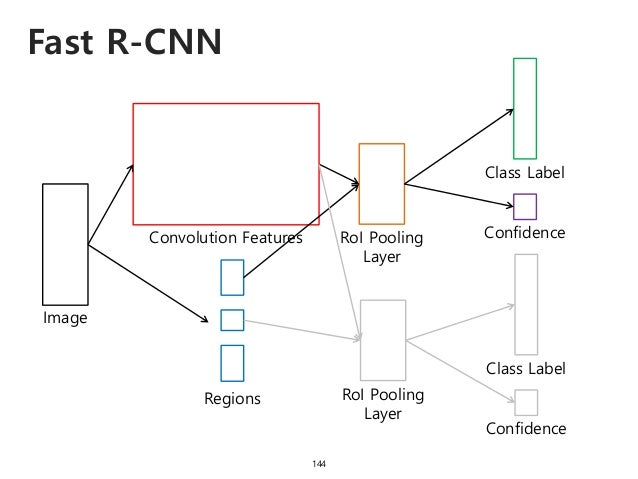 Fast R-CNN 144 Image Convolution Features Regions RoI Pooling Layer Class Label Confidence RoI Pooling Layer Class Label C...