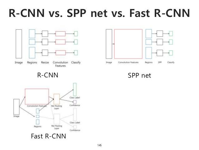 R-CNN vs. SPP net vs. Fast R-CNN 145 R-CNN SPP net Fast R-CNN