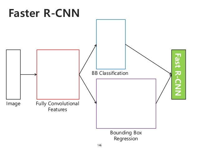 Faster R-CNN 146 Image Fully Convolutional Features Bounding Box Regression BB Classification FastR-CNN