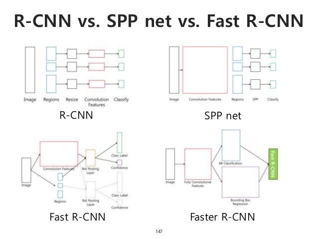 R-CNN vs. SPP net vs. Fast R-CNN 147 R-CNN SPP net Fast R-CNN Faster R-CNN