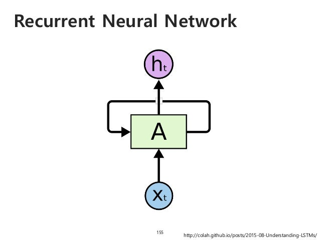 Recurrent Neural Network 156 http://colah.github.io/posts/2015-08-Understanding-LSTMs/