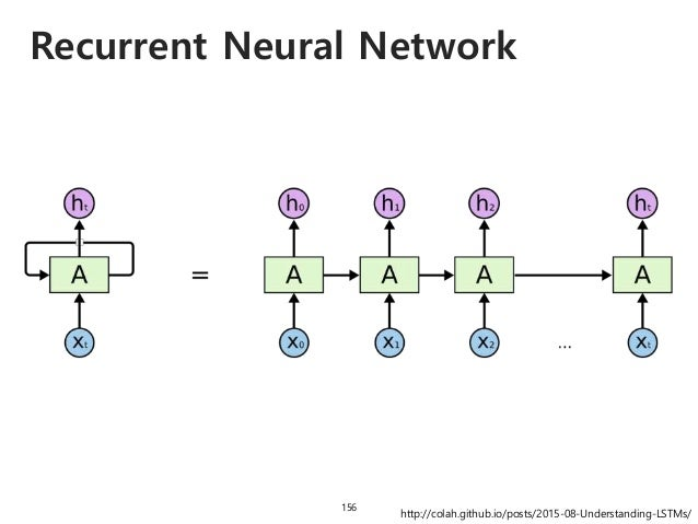 LSTM comes in! 157 Long Short Term Memory This is just a standard RNN. http://colah.github.io/posts/2015-08-Understanding-...