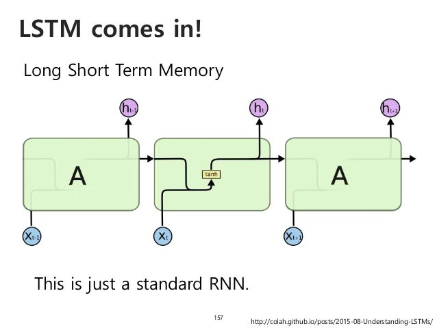 LSTM comes in! 158 Long Short Term Memory This is just a standard RNN.This is the LSTM! http://colah.github.io/posts/2015-...